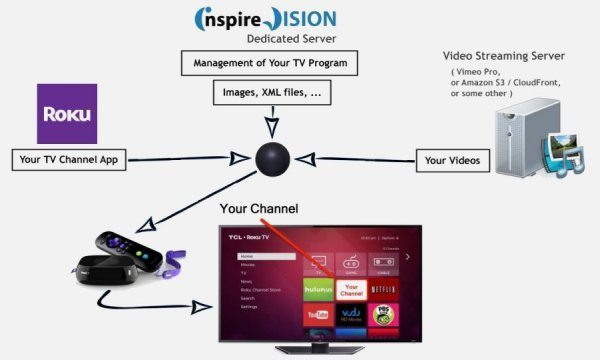 Components of Your TV Channel on Roku
